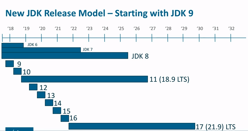 JDK Release Model