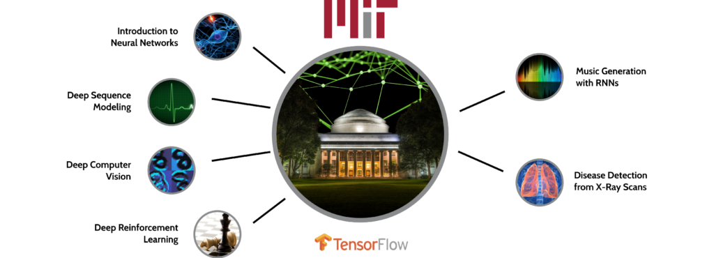 MIT 6.S191: MIT's official introductory course on deep learning algorithms and their applications